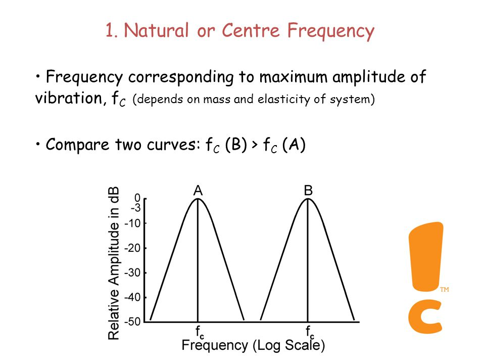 Parameters of a Filter 1. Natural, or centre, frequency (f C ) 2.