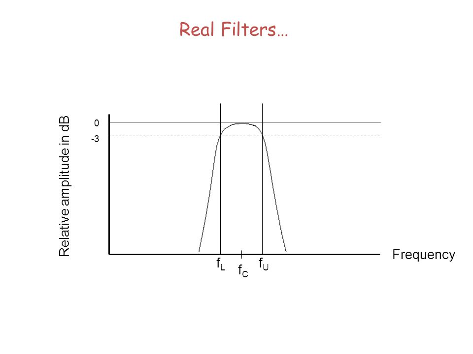A Common Constant Percentage Bandwidth Filter – The Octave Filter The Octave filter:  f = 0.707 f C Thus the bandwidth of an octave filter is always 70.7% of the centre frequency (f C ) Bandwidth (  f) is given by f U -f L The centre frequency is the geometric mean of the upper and lower cutoff frequencies, given by: f C = √ f L x f U