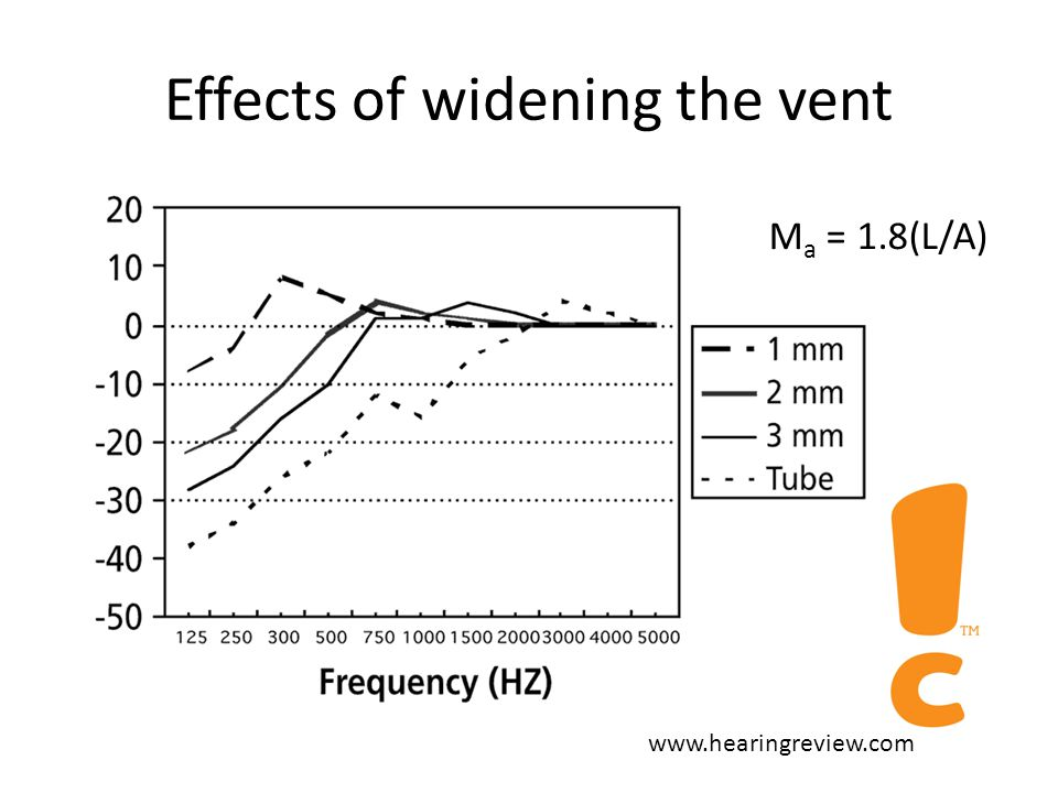 Acoustic considerations for hearing aid selection and optimisation Venting – Size, length, type – Acoustic mass M a = 1.8(L/A) Dampers – Mid frequency response smoothing – Location/type Sound Bore – Horns – Aimed at matching impedance of receiver with that of eardrum.