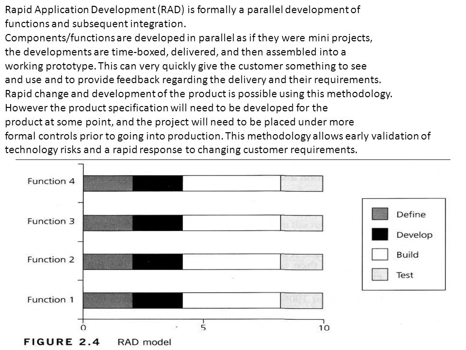 Agile development Extreme Programming (XP) is currently one of the most well-known agile development life cycle models.