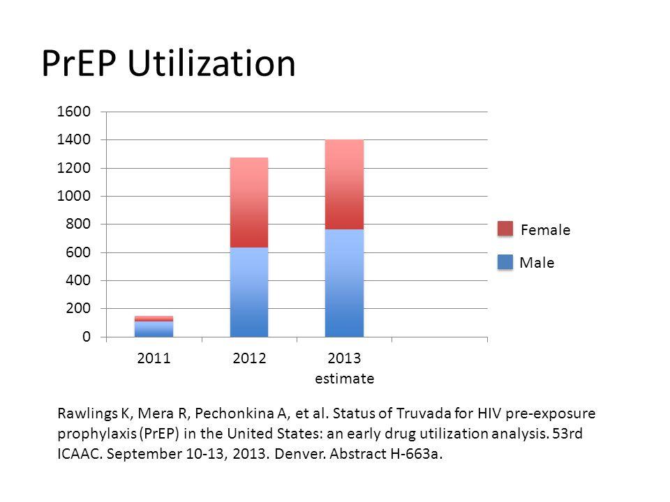 PrEP Utilization Rawlings K, Mera R, Pechonkina A, et al.