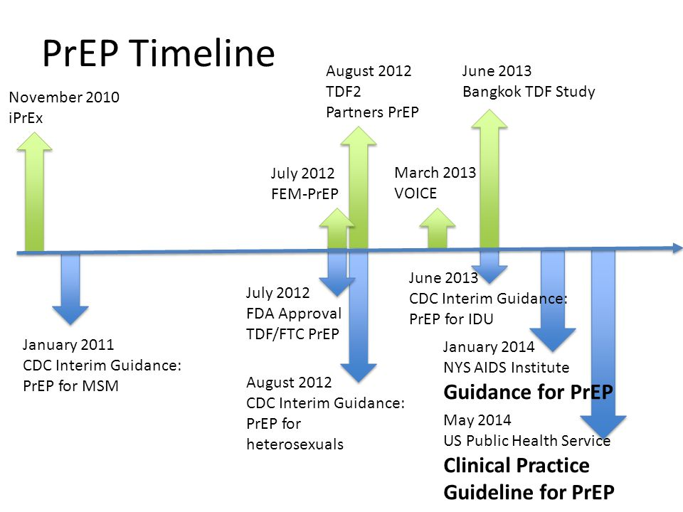 June 2013 CDC Interim Guidance: PrEP for IDU PrEP Timeline November 2010 iPrEx January 2011 CDC Interim Guidance: PrEP for MSM August 2012 TDF2 Partners PrEP August 2012 CDC Interim Guidance: PrEP for heterosexuals July 2012 FEM-PrEP June 2013 Bangkok TDF Study July 2012 FDA Approval TDF/FTC PrEP January 2014 NYS AIDS Institute Guidance for PrEP May 2014 US Public Health Service Clinical Practice Guideline for PrEP March 2013 VOICE