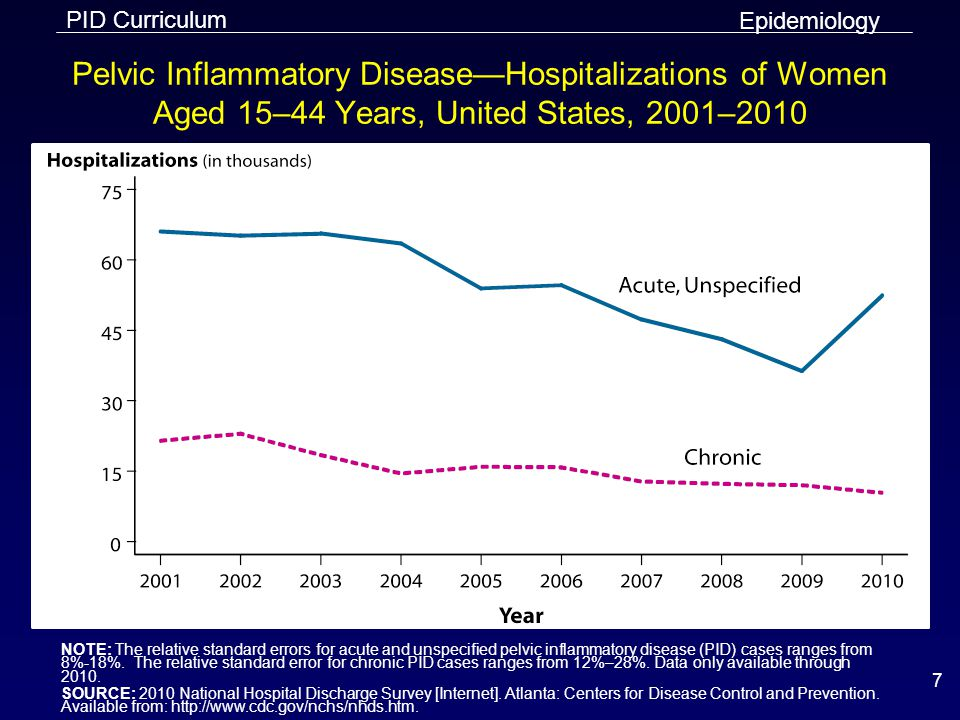 PID Curriculum 8 Pelvic Inflammatory Disease—Initial Visits to Physicians' Offices by Women Aged 15–44 Years, United States, 2002–2012 NOTE: The relative standard errors for these estimates are 21.6–30%.