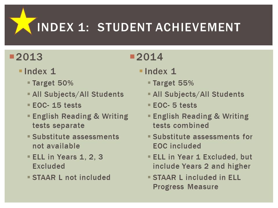  2013  Index 1  Target 50%  All Subjects/All Students  EOC- 15 tests  English Reading & Writing tests separate  Substitute assessments not available  ELL in Years 1, 2, 3 Excluded  STAAR L not included  2014  Index 1  Target 55%  All Subjects/All Students  EOC- 5 tests  English Reading & Writing tests combined  Substitute assessments for EOC included  ELL in Year 1 Excluded, but include Years 2 and higher  STAAR L included in ELL Progress Measure INDEX 1: STUDENT ACHIEVEMENT