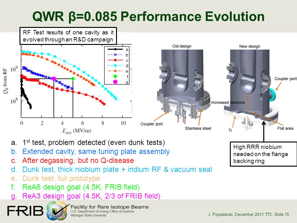 QWR β=0.085 Performance Evolution, Slide 15 J.