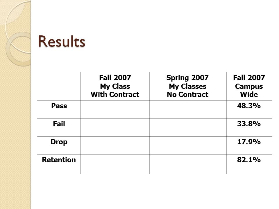 Results Fall 2007 My Class With Contract Spring 2007 My Classes No Contract Fall 2007 Campus Wide Pass48.3% Fail33.8% Drop17.9% Retention82.1%