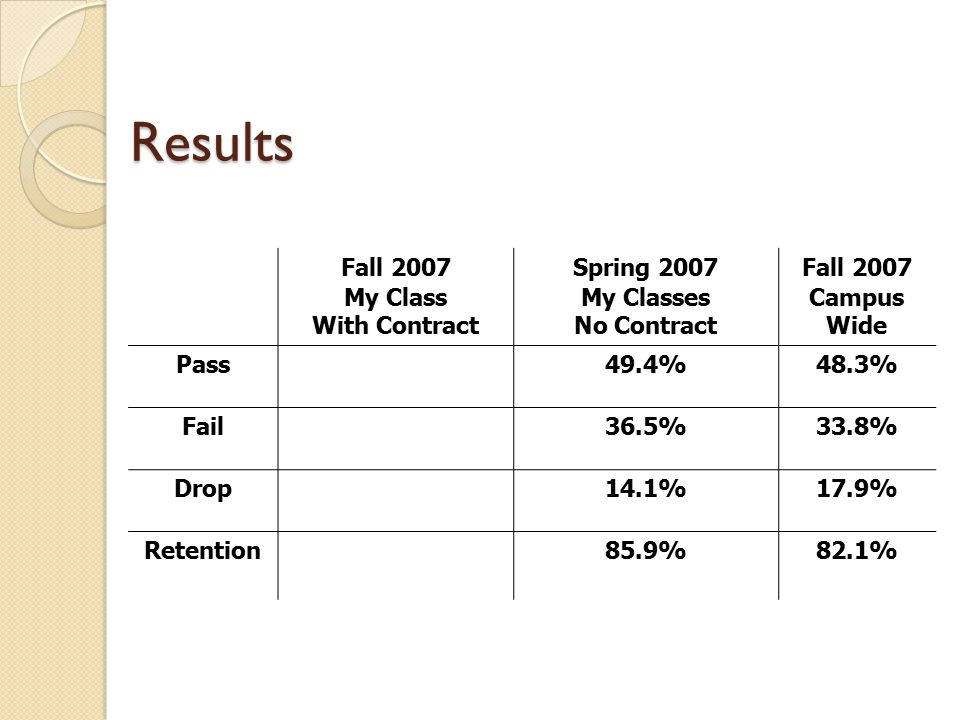 Results Fall 2007 My Class With Contract Spring 2007 My Classes No Contract Fall 2007 Campus Wide Pass49.4%48.3% Fail36.5%33.8% Drop14.1%17.9% Retention85.9%82.1%