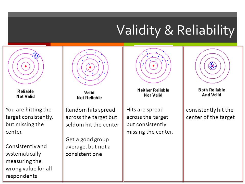 Validity & Reliability You are hitting the target consistently, but missing the center.