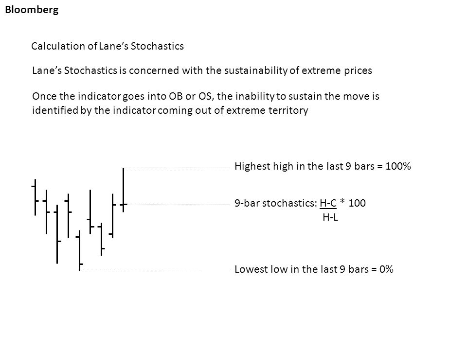 Highest high in the last 9 bars = 100% Lowest low in the last 9 bars = 0% 9-bar stochastics: H-C * 100 H-L Bloomberg Calculation of Lane's Stochastics Lane's Stochastics is concerned with the sustainability of extreme prices Once the indicator goes into OB or OS, the inability to sustain the move is identified by the indicator coming out of extreme territory