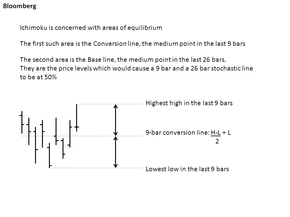 Bloomberg Highest high in the last 9 bars Lowest low in the last 9 bars 9-bar conversion line: H-L + L 2 Ichimoku is concerned with areas of equilibrium The first such area is the Conversion line, the medium point in the last 9 bars The second area is the Base line, the medium point in the last 26 bars.