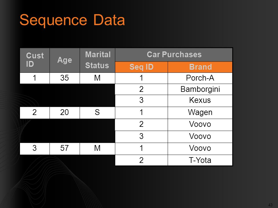 43 Sequence Data Cust ID Age Marital Status Car Purchases Seq IDBrand 135M1Porch-A 2Bamborgini 3Kexus 220S1Wagen 2Voovo 3 357M1Voovo 2T-Yota