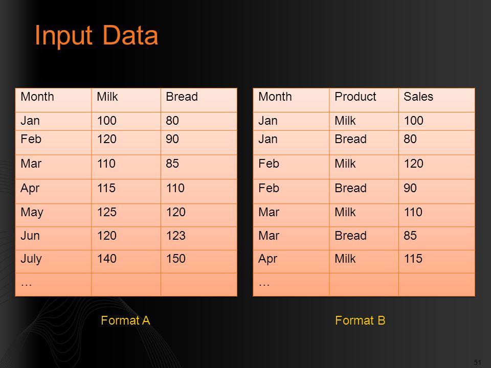 51 Input Data Format AFormat B