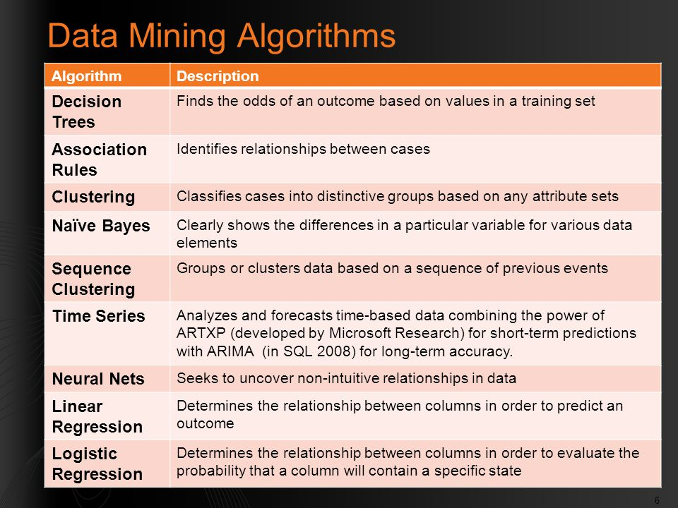 6 Data Mining Algorithms AlgorithmDescription Decision Trees Finds the odds of an outcome based on values in a training set Association Rules Identifi