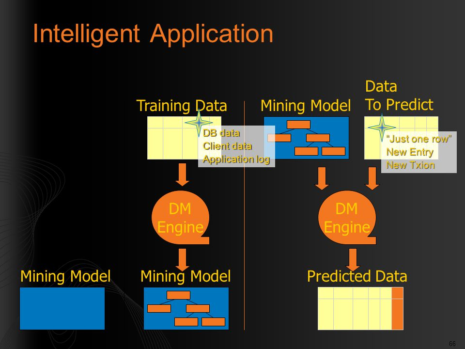 66 Mining Model Intelligent Application DM Engine Data To Predict DM Engine Predicted Data Training Data Mining Model DB data Client data Application