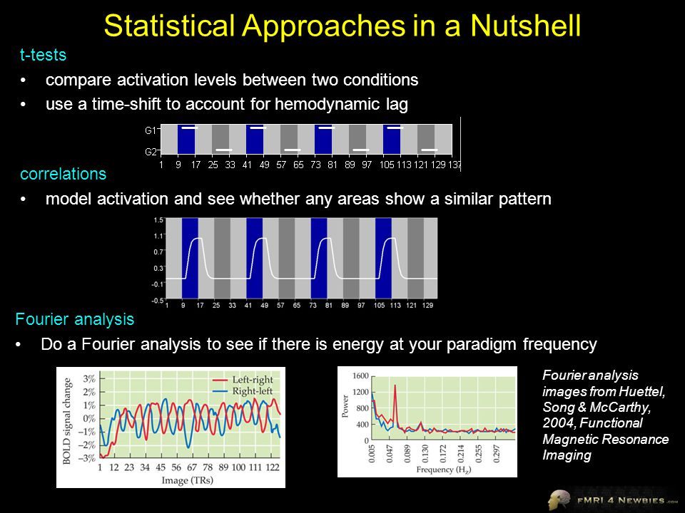 Correction for Temporal Correlations When analyzing a single subject, degrees of freedom = number of volumes – 1 e.g., if our run has 200 volumes (400 s long if TR = 2), then df = 199 Statistical methods assume that each of our time points is independent.