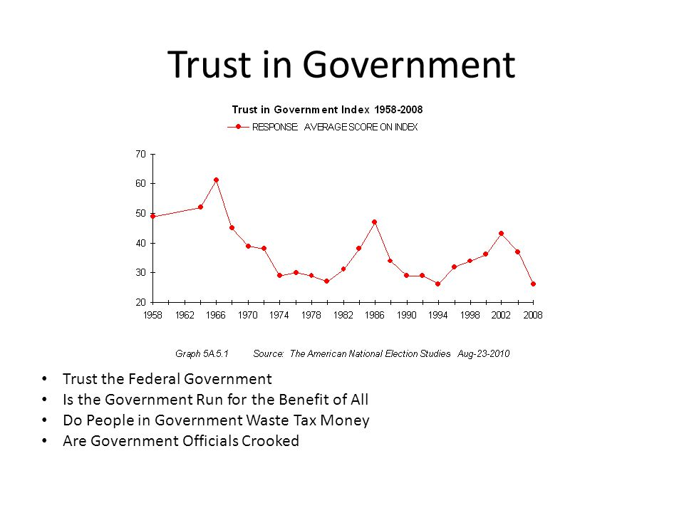 Trust in Government Trust the Federal Government Is the Government Run for the Benefit of All Do People in Government Waste Tax Money Are Government O