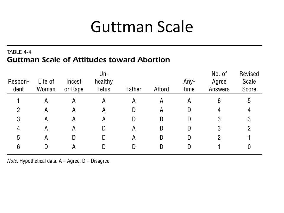Guttman Scale