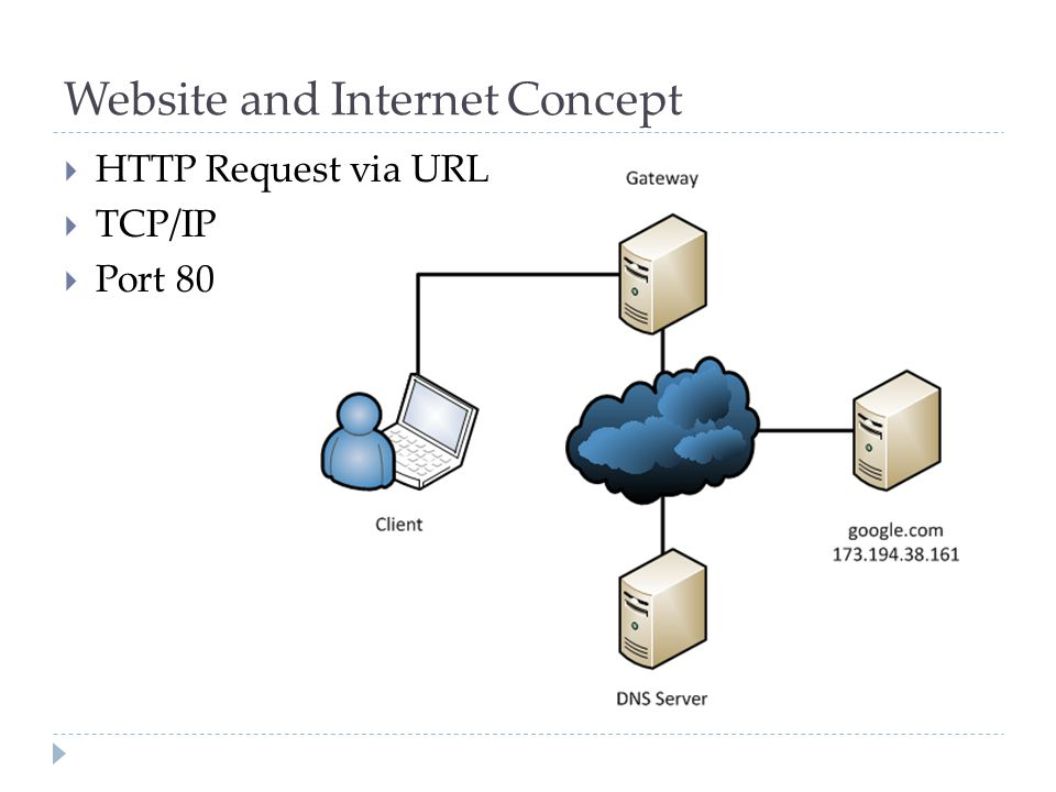 Website and Internet Concept  HTTP Request via URL  TCP/IP  Port 80