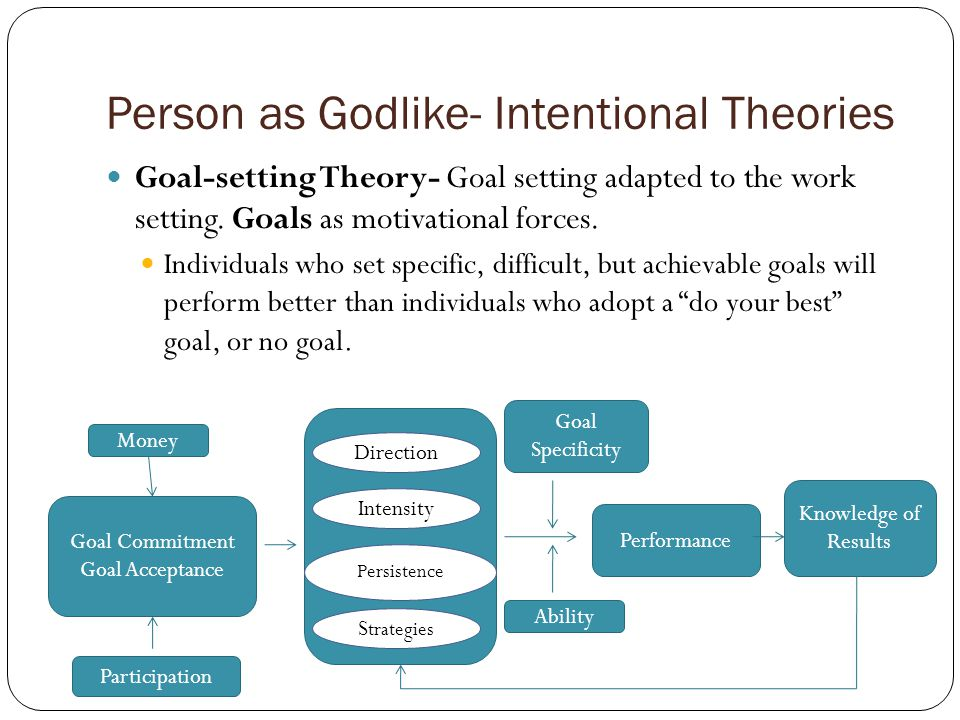 Person as Godlike- Intentional Theories Goal-setting Theory- Goal setting adapted to the work setting.