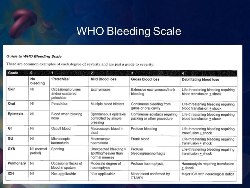WHO Bleeding Scale