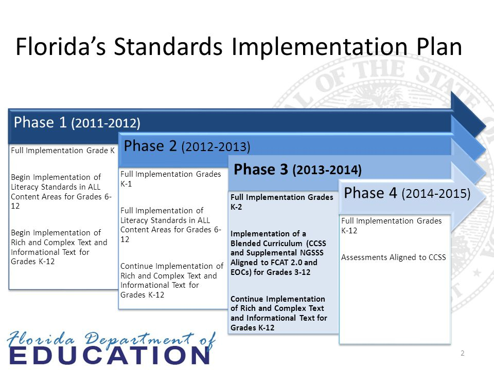 Florida's Standards Implementation Plan Full Implementation Grade K Begin Implementation of Literacy Standards in ALL Content Areas for Grades 6- 12 Begin Implementation of Rich and Complex Text and Informational Text for Grades K-12 Full Implementation Grades K-1 Full Implementation of Literacy Standards in ALL Content Areas for Grades 6- 12 Continue Implementation of Rich and Complex Text and Informational Text for Grades K-12 Full Implementation Grades K-2 Implementation of a Blended Curriculum (CCSS and Supplemental NGSSS Aligned to FCAT 2.0 and EOCs) for Grades 3-12 Continue Implementation of Rich and Complex Text and Informational Text for Grades K-12 Full Implementation Grades K-12 Assessments Aligned to CCSS Phase 1 (2011-2012) Phase 2 (2012-2013) Phase 3 (2013-2014) Phase 4 (2014-2015) 2
