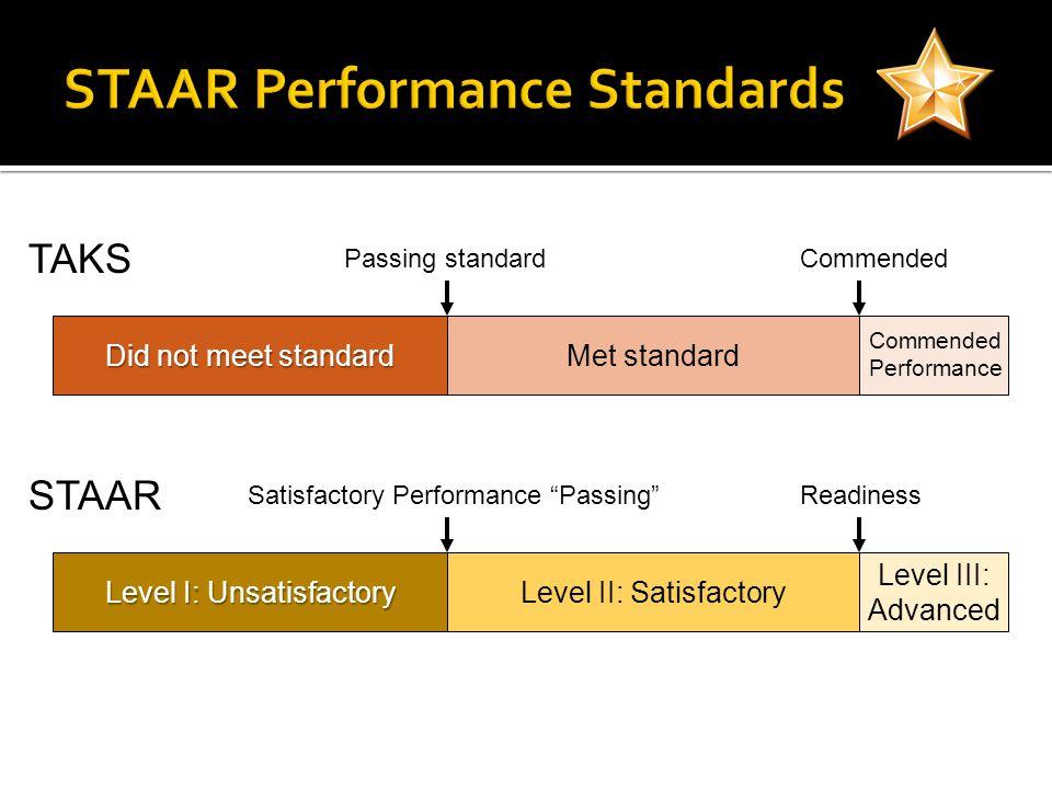 Level I: Unsatisfactory Level II: Satisfactory Level III: Advanced ReadinessSatisfactory Performance Passing Did not meet standard Met standard CommendedPassing standard Commended Performance TAKS STAAR
