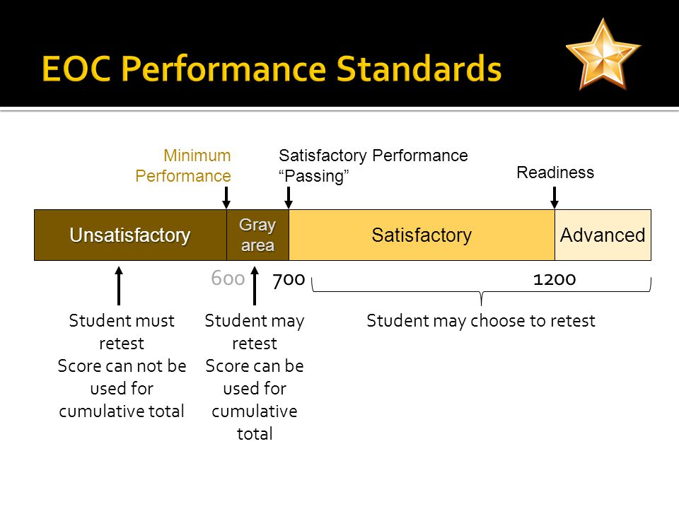 UnsatisfactorySatisfactoryAdvanced Readiness Satisfactory Performance Passing Grayarea Minimum Performance 7006001200 Student must retest Score can not be used for cumulative total Student may retest Score can be used for cumulative total Student may choose to retest