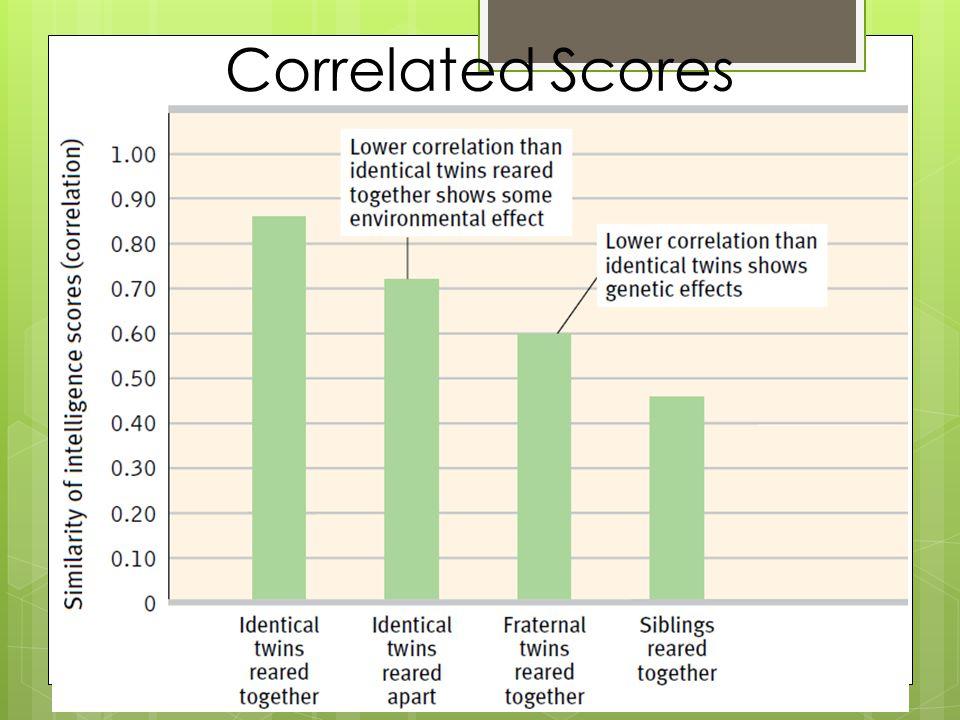Correlated Scores