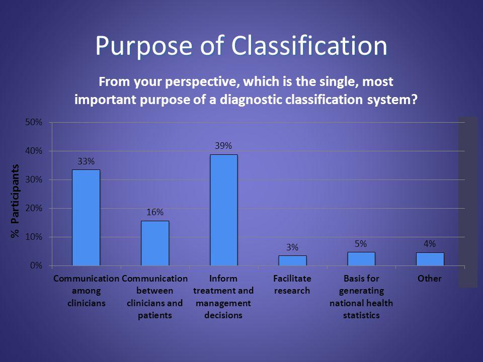 Purpose of Classification % Participants