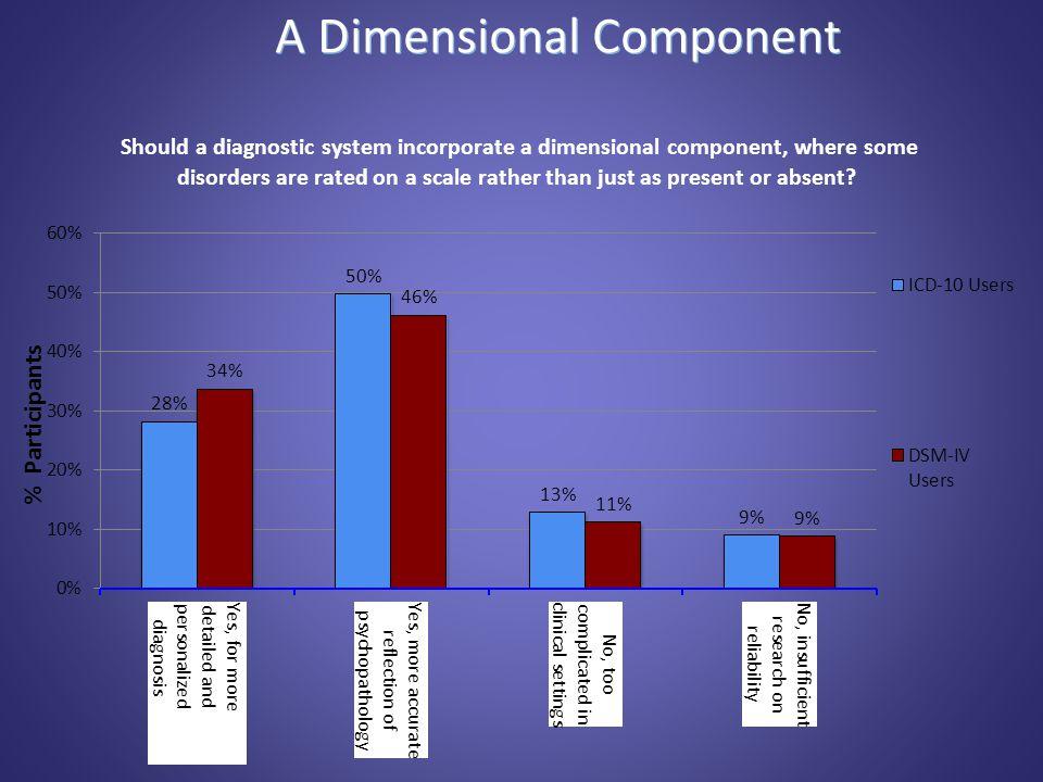 A Dimensional Component % Participants