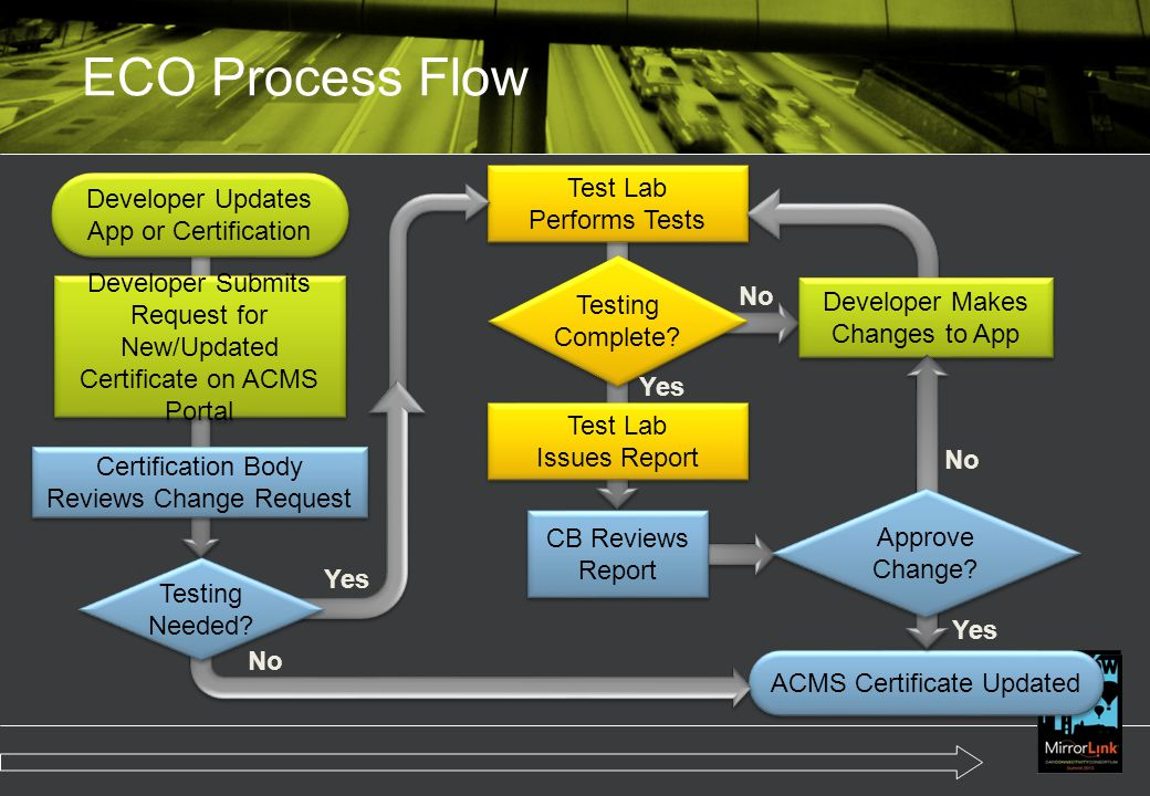 ECO Process Flow Developer Updates App or Certification Developer Submits Request for New/Updated Certificate on ACMS Portal Certification Body Review