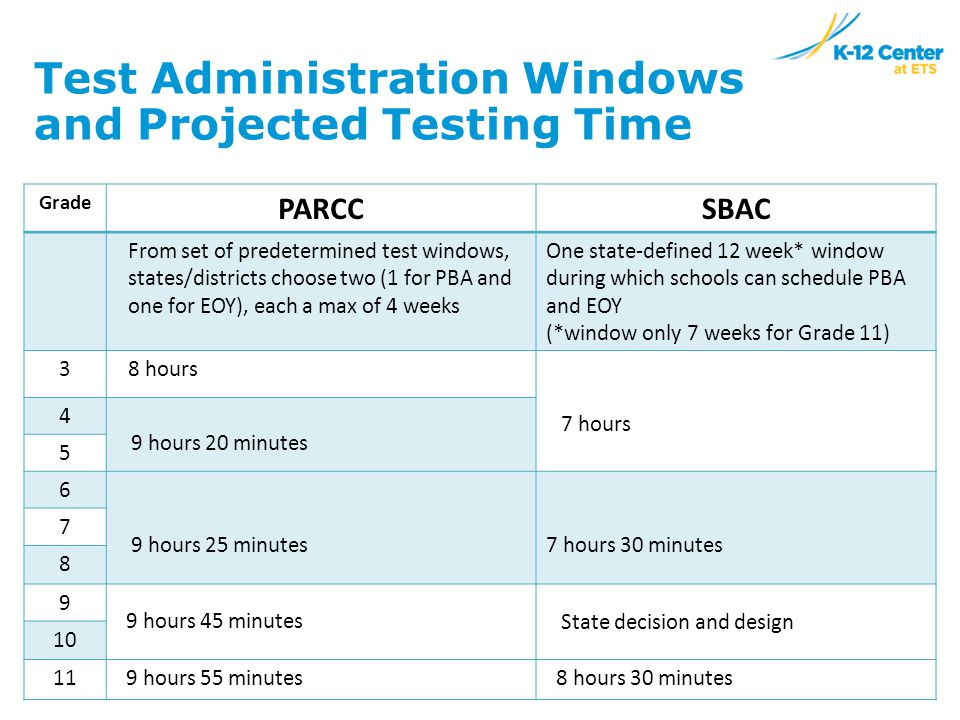 Test Administration Windows and Projected Testing Time Grade PARCCSBAC From set of predetermined test windows, states/districts choose two (1 for PBA and one for EOY), each a max of 4 weeks One state-defined 12 week* window during which schools can schedule PBA and EOY (*window only 7 weeks for Grade 11) 38 hours 7 hours 4 9 hours 20 minutes 5 6 9 hours 25 minutes7 hours 30 minutes 7 8 9 9 hours 45 minutes State decision and design 10 11 9 hours 55 minutes 8 hours 30 minutes