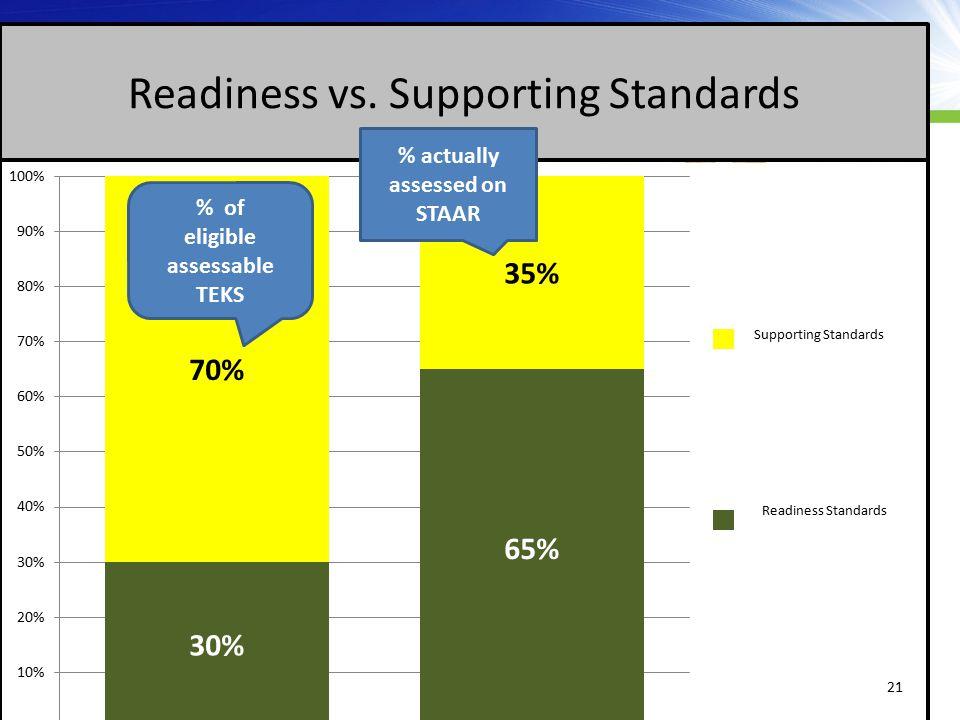 22 Algebra I Distribution of Standards Compared TAKS STAAR