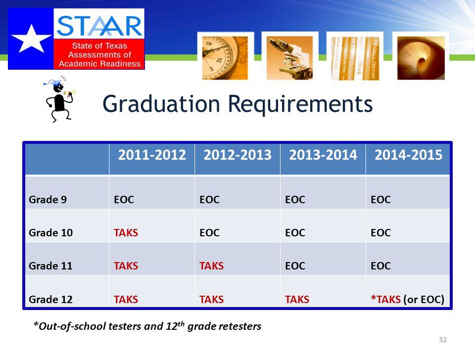 Graduation Requirements 2011-20122012-20132013-20142014-2015 Grade 9EOC Grade 10TAKSEOC Grade 11TAKS EOC Grade 12TAKS *TAKS (or EOC) 32 *Out-of-school testers and 12 th grade retesters