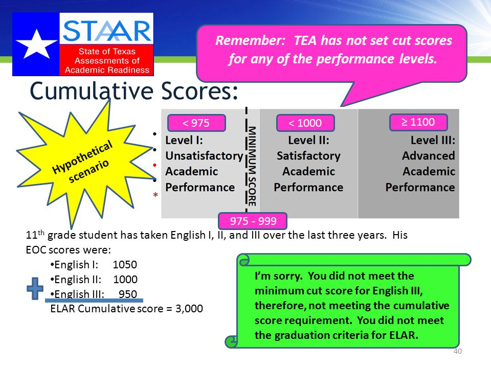 Cumulative Scores: Level III: Advanced score ≥ 1100 Level II: Satisfactory score 1000 (minimum cut score 975) Level I: Unsatisfactory score ˂ 975 ***ELAR Cumulative score ≥ 3000 to graduate 40 Hypothetical scenario 11 th grade student has taken English I, II, and III over the last three years.