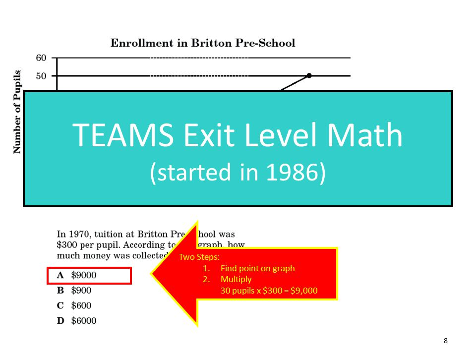 Two Steps: 1.Find point on graph 2.Multiply 30 pupils x $300 = $9,000 TEAMS Exit Level Math (started in 1986) 8