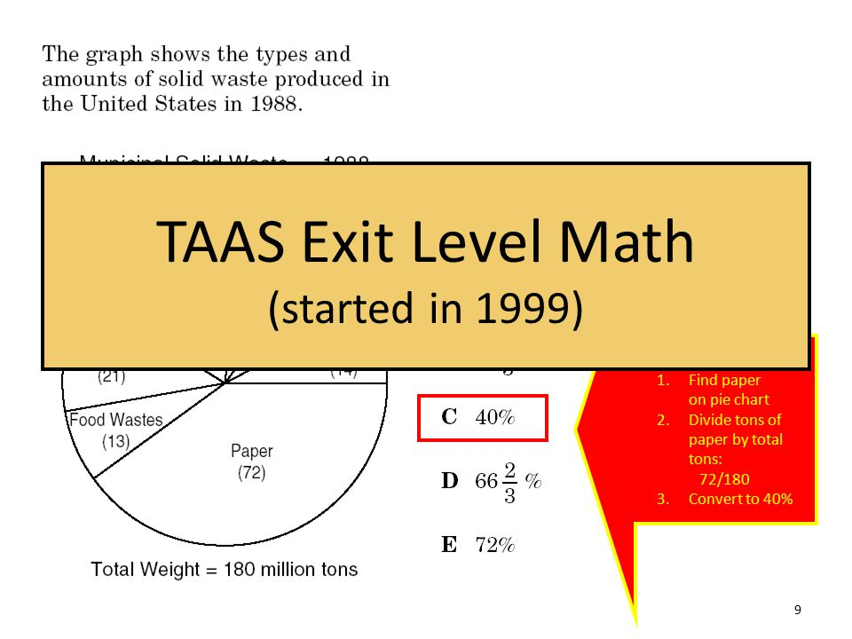Three Steps: 1.Find paper on pie chart 2.Divide tons of paper by total tons: 72/180 3.Convert to 40% TAAS Exit Level Math (started in 1999) 9