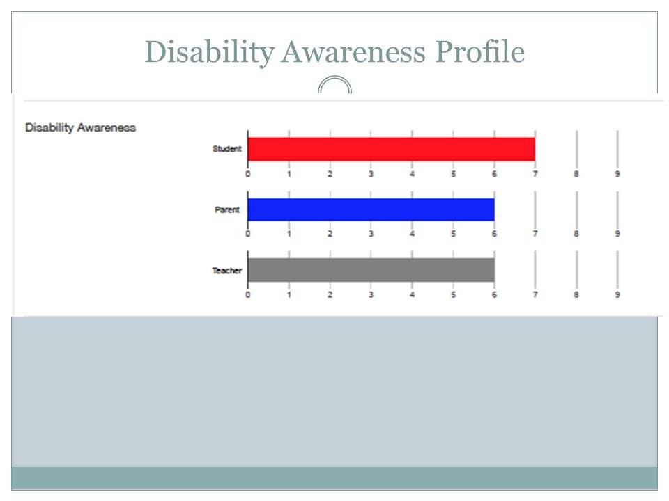 Disability Awareness Profile