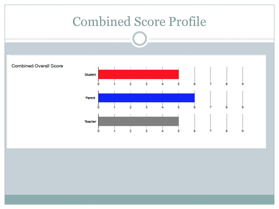 Combined Score Profile