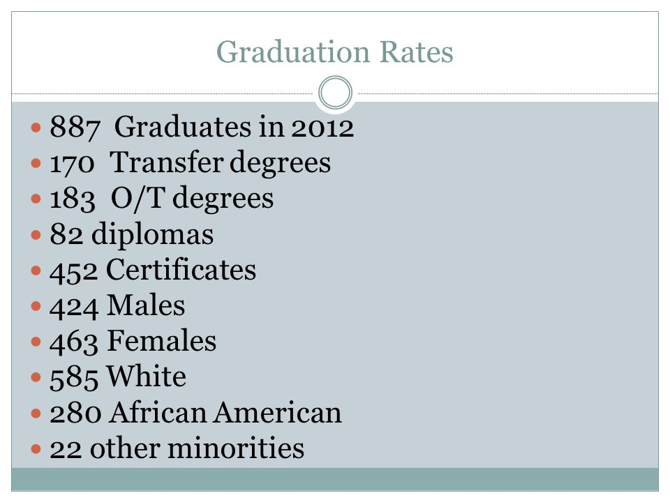 Graduation Rates 887 Graduates in 2012 170 Transfer degrees 183 O/T degrees 82 diplomas 452 Certificates 424 Males 463 Females 585 White 280 African American 22 other minorities