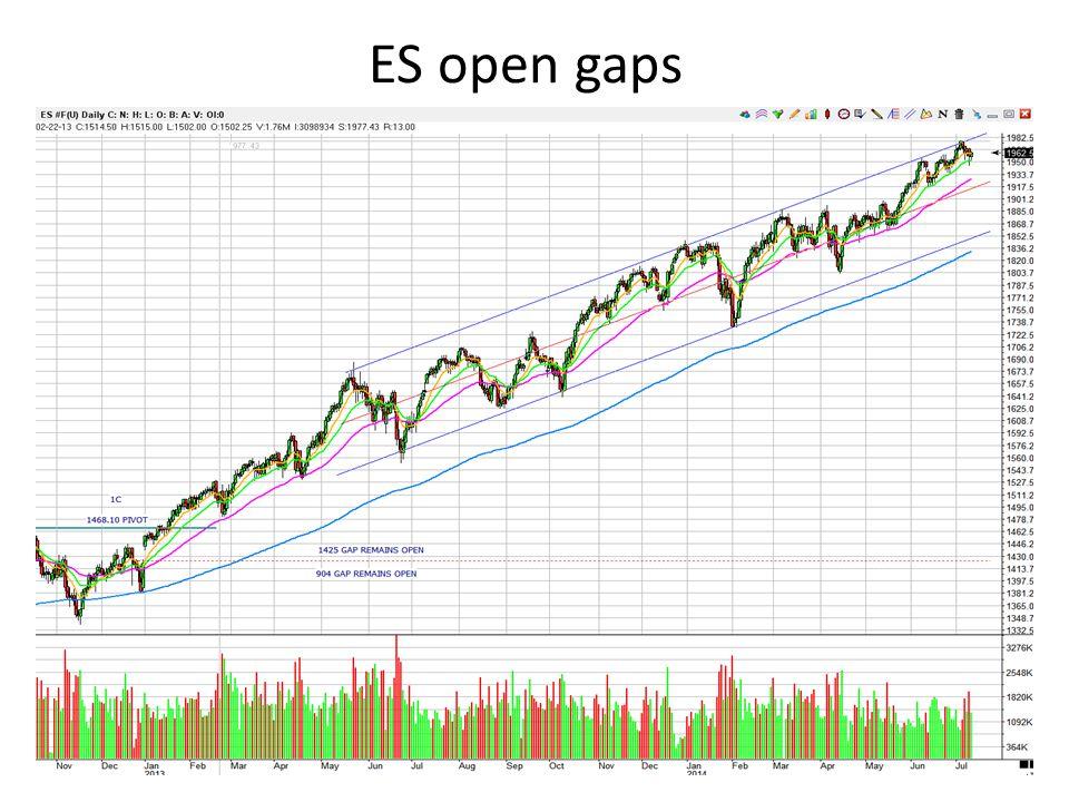 ES open gaps