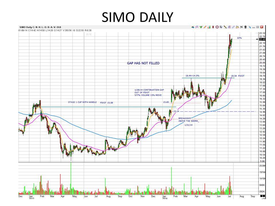 SIMO DAILY