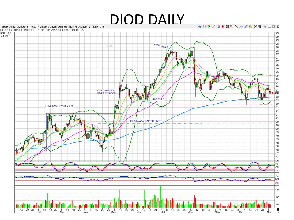 DIOD DAILY