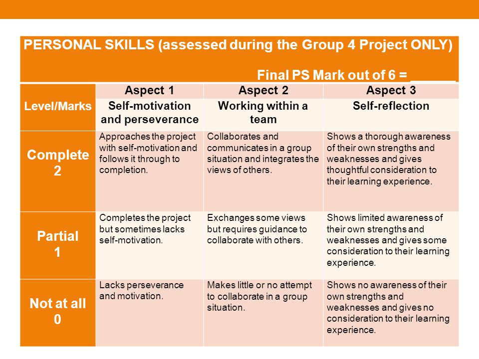 PERSONAL SKILLS (assessed during the Group 4 Project ONLY) Final PS Mark out of 6 = ______ Level/Marks Aspect 1Aspect 2Aspect 3 Self-motivation and perseverance Working within a team Self-reflection Complete 2 Approaches the project with self-motivation and follows it through to completion.
