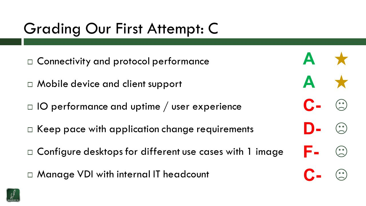 Grading Our First Attempt: C  Connectivity and protocol performance  Mobile device and client support  IO performance and uptime / user experience  Keep pace with application change requirements  Configure desktops for different use cases with 1 image  Manage VDI with internal IT headcount A A C- D- F- C-