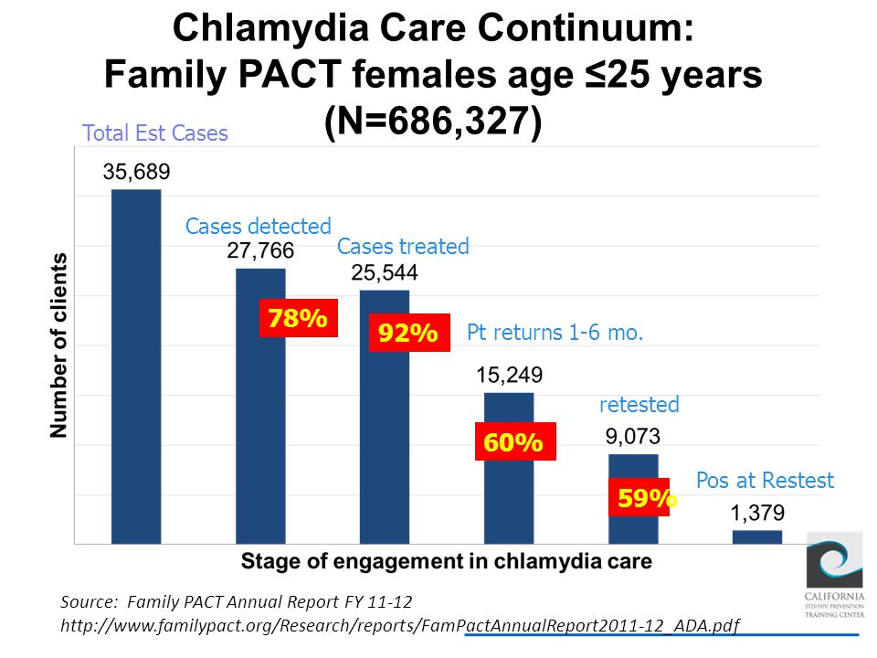 Chlamydia Care Continuum: Family PACT females age ≤25 years (N=686,327) Source: Family PACT Annual Report FY 11-12 http://www.familypact.org/Research/