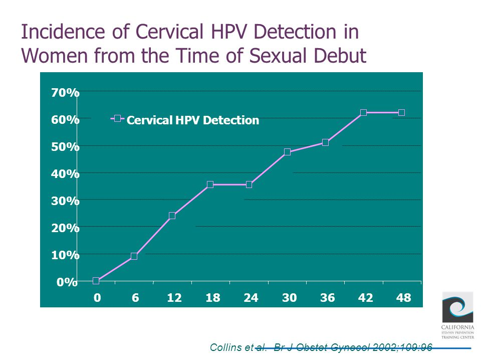 Incidence of Cervical HPV Detection in Women from the Time of Sexual Debut Collins et al. Br J Obstet Gynecol 2002;109:96 Time since first intercourse