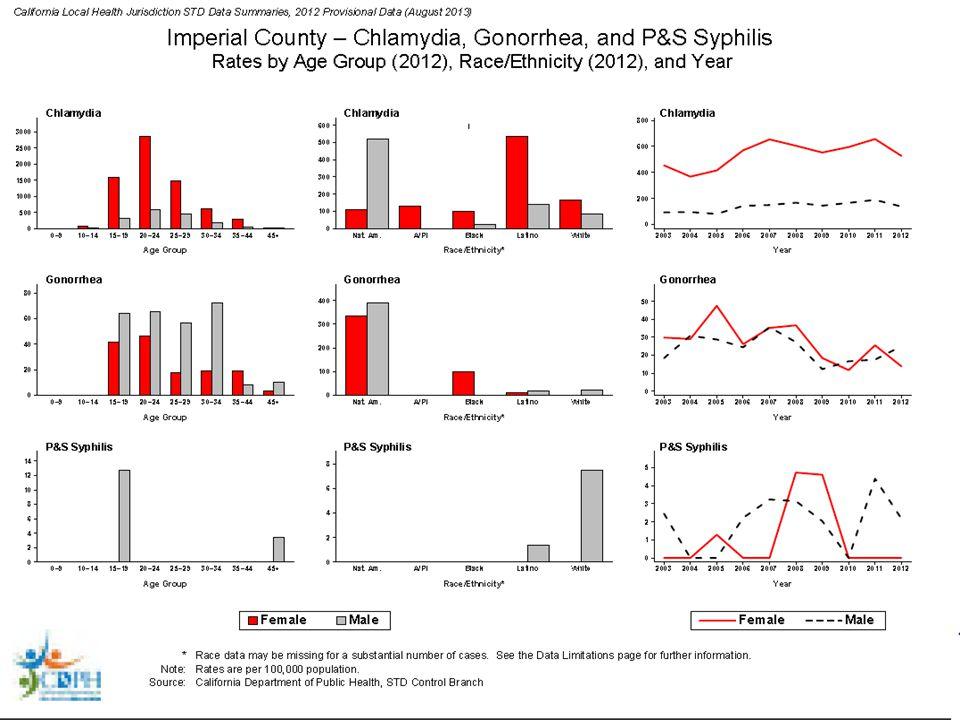 HPV Vaccine Uptake, Girls Ages 13-17 National Immunization Survey, 2007-2010 MMWR 2008 / 57(40):1100-3; MMWR 2009 / 58(36):997-1001; MMWR 2010 / 59(32):1018-23; MMWR 2011 / 60(33):1117-1123 37% 25% 44% 49%