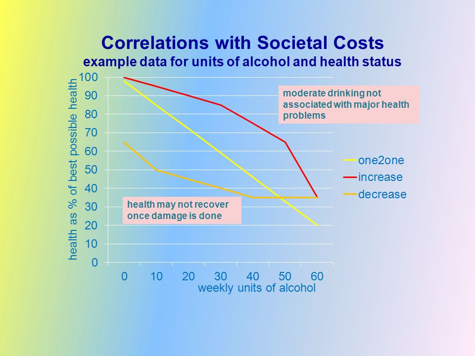 Correlations with Societal Costs example data for units of alcohol and health status weekly units of alcohol health as % of best possible health moderate drinking not associated with major health problems health may not recover once damage is done