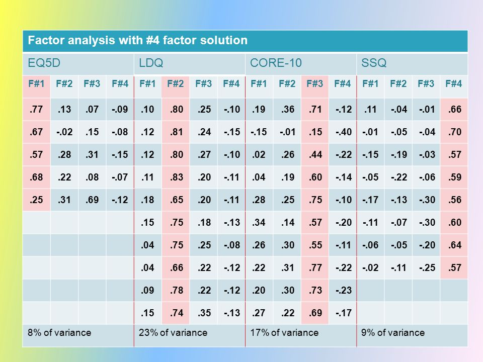 Factor analysis with #4 factor solution EQ5DLDQCORE-10SSQ F#1F#2F#3F#4F#1F#2F#3F#4F#1F#2F#3F#4F#1F#2F#3F#4.77.13.07-.09.10.80.25-.10.19.36.71-.12.11 -.04-.01.66.67-.02.15-.08.12.81.24-.15 -.01.15-.40 -.01 -.05-.04.70.57.28.31-.15.12.80.27-.10.02.26.44-.22 -.15 -.19-.03.57.68.22.08-.07.11.83.20-.11.04.19.60-.14 -.05 -.22-.06.59.25.31.69-.12.18.65.20-.11.28.25.75-.10 -.17 -.13-.30.56.15.75.18-.13.34.14.57-.20 -.11 -.07-.30.60.04.75.25-.08.26.30.55-.11 -.06 -.05-.20.64.04.66.22-.12.22.31.77-.22 -.02 -.11-.25.57.09.78.22-.12.20.30.73-.23.15.74.35-.13.27.22.69-.17 8% of variance23% of variance17% of variance9% of variance